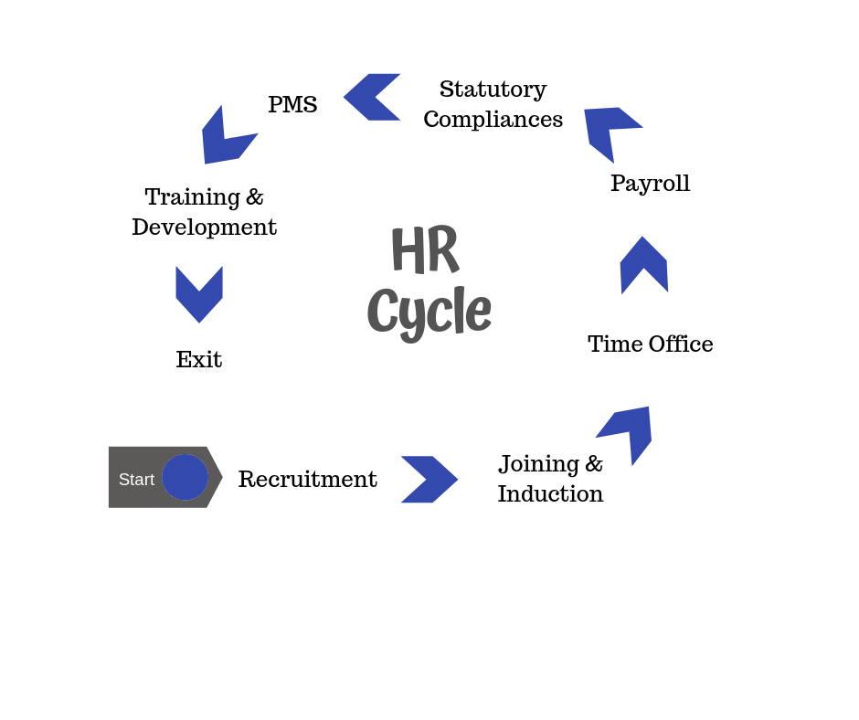 HR-Cycle-HR-Generalist-Course-Protouch-Professional-Training